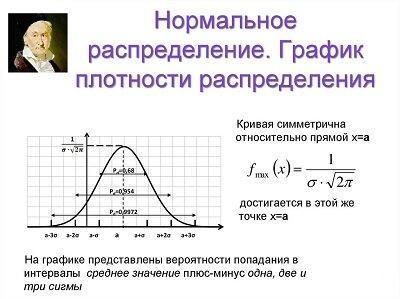 Графике нормального распределения Гаусса