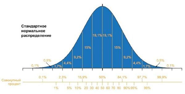 Стандартное нормальное распределение