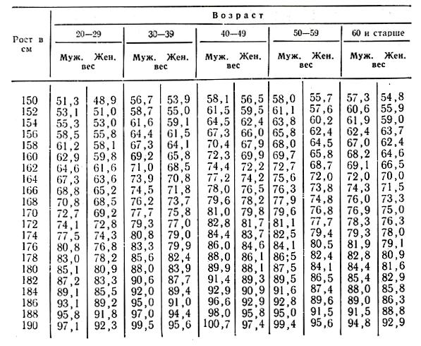 Таблица веса человека