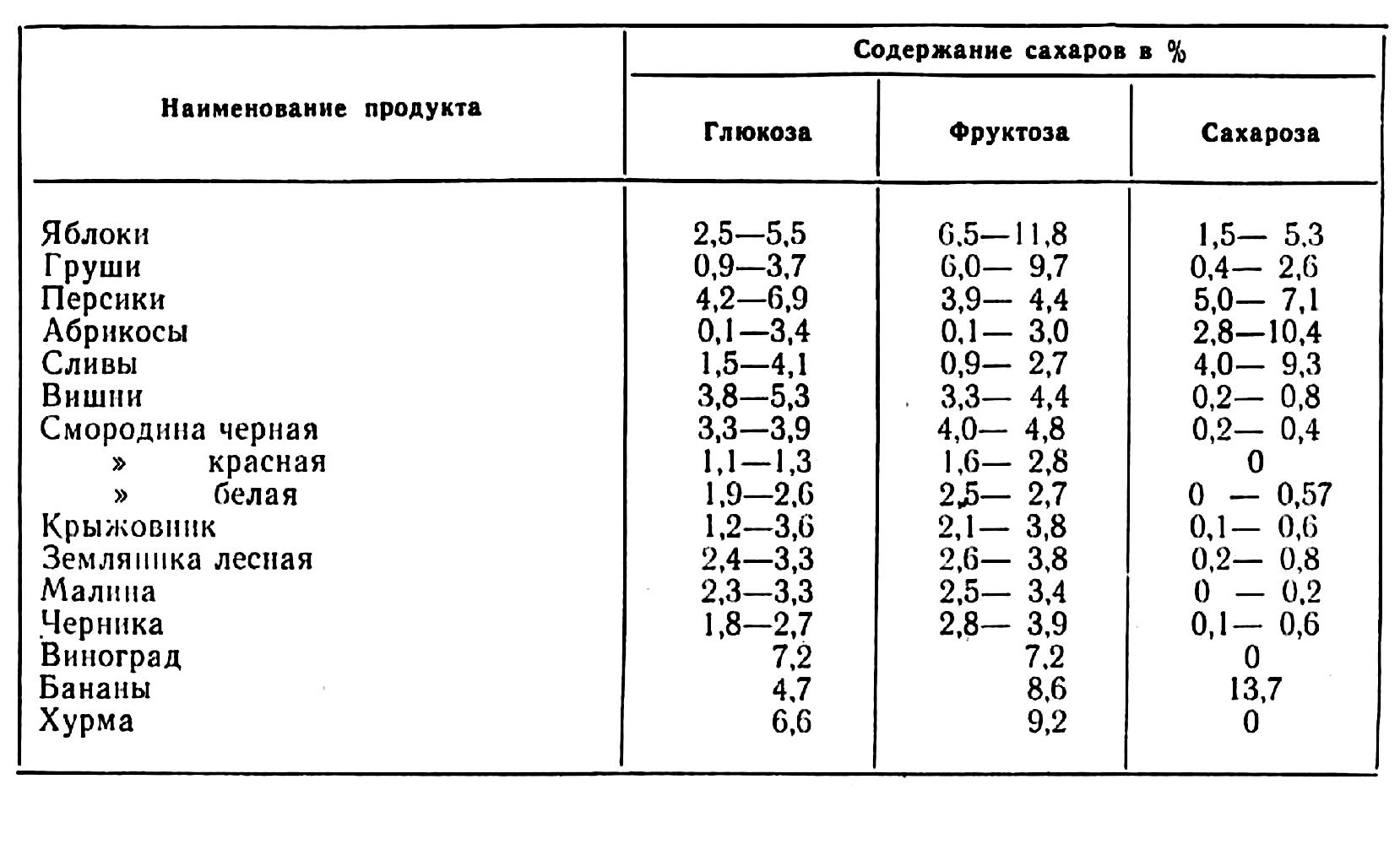 Таблица, сколько глюкозы, фруктозы и сахарозы содержится во фруктах и ягодах