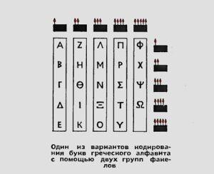 Античный телеграф
