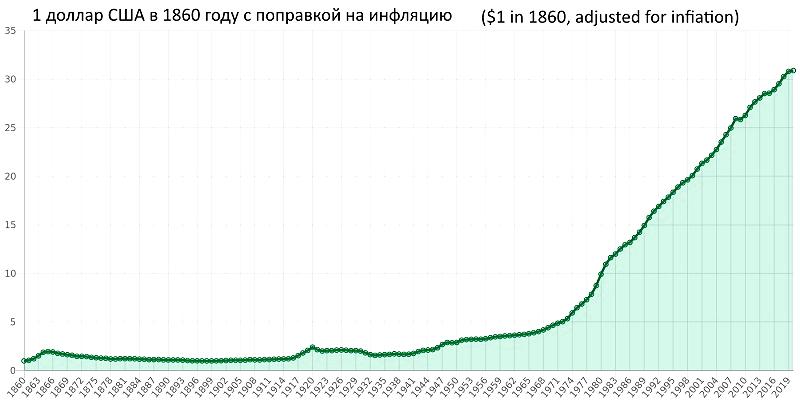 График курса доллара 1860 – 2020 года