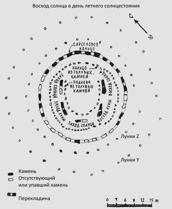 Стоунхендж и древний календарь
