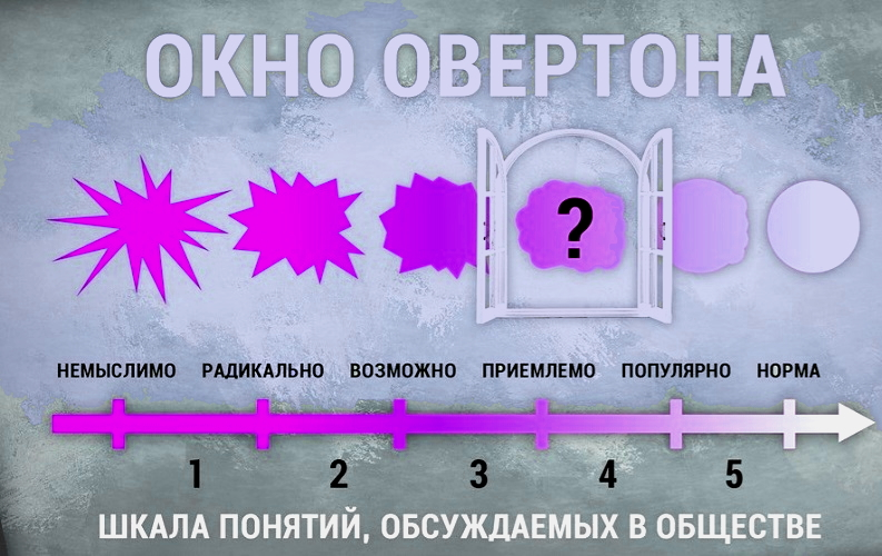 Окно Овертона и политическая теория